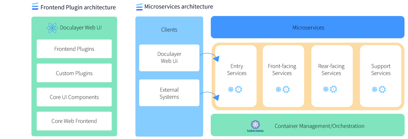 Doculayer offers State-of- the-art architecture based on Microservices and Plugins
